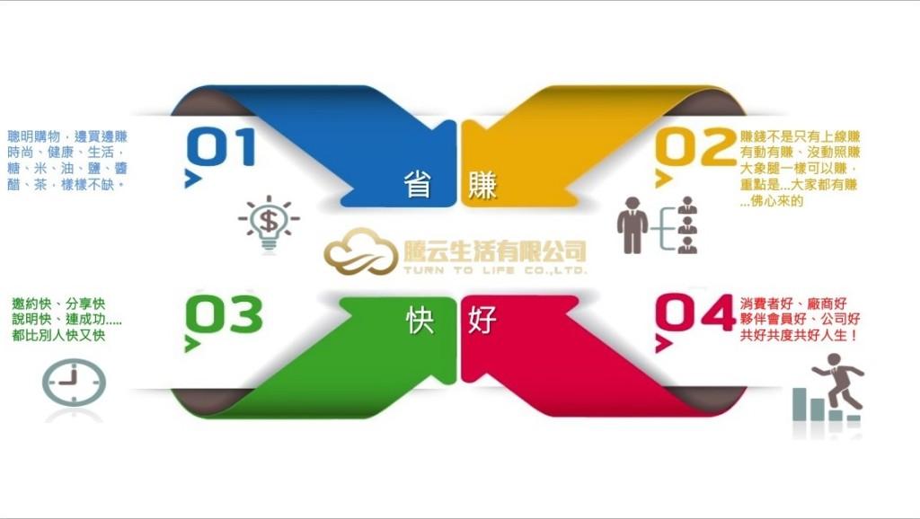 騰云生活商業模式